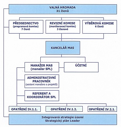 org.strukturaa2012